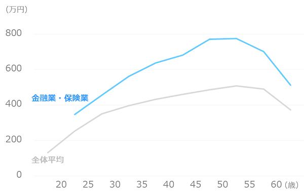 業種別_平均年収_金融業・保険業