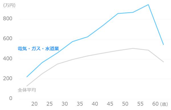 業種別_平均年収_電気・ガス・水道業