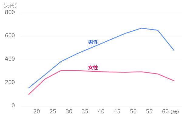 男女別_平均年収