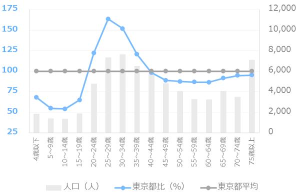 高円寺の年代別人口割合