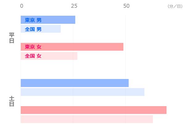 東京暮らし_平均時間の比較_交際