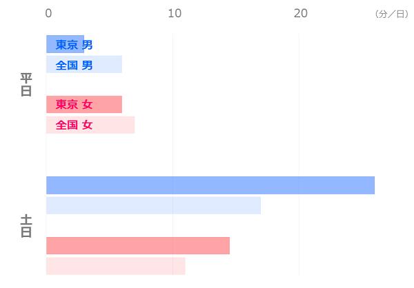 東京暮らし_平均時間の比較_自己啓発