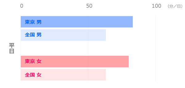 東京暮らし_平均時間の比較_通勤・通学