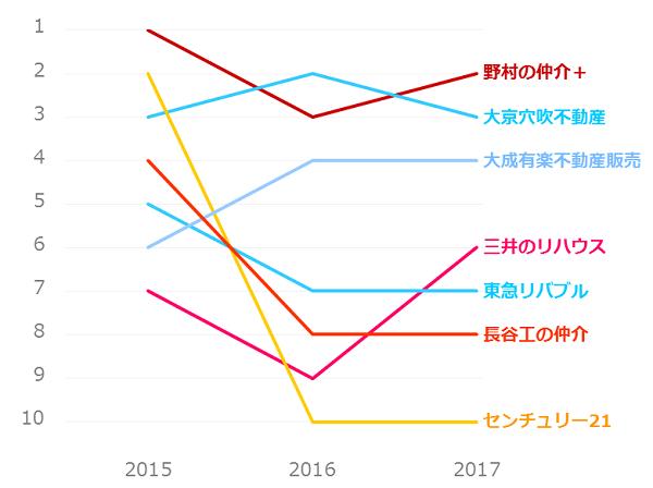 不動産仲介業者ランキング_マンション売却_提案力
