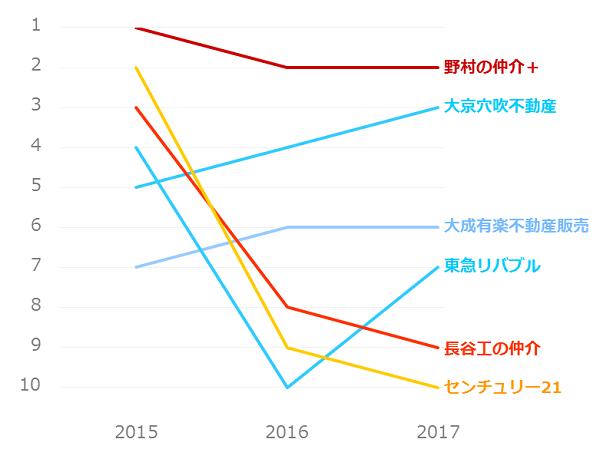 不動産仲介業者ランキング_マンション売却_総合