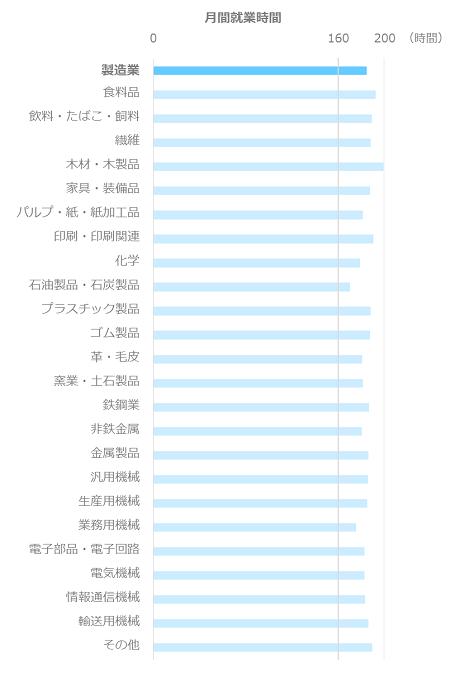 月間就業時間平均_事務職_製造業