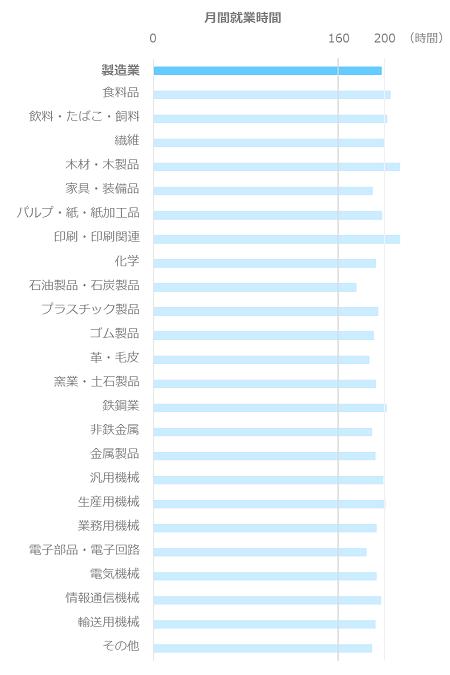 月間就業時間平均_営業・販売職_製造業