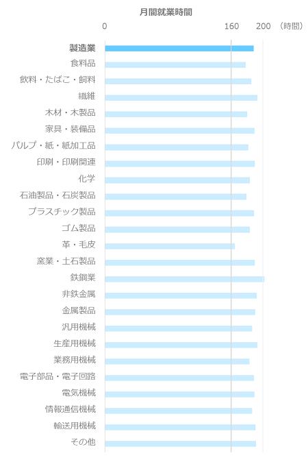 月間就業時間平均_専門職・技術職_製造業
