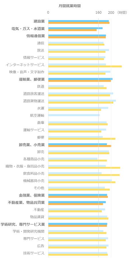 月間就業時間平均_管理職_製造業以外