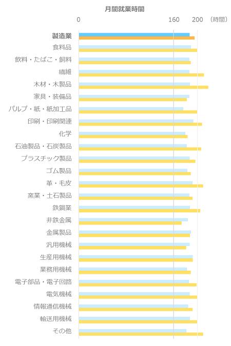 月間就業時間平均_管理職_製造業