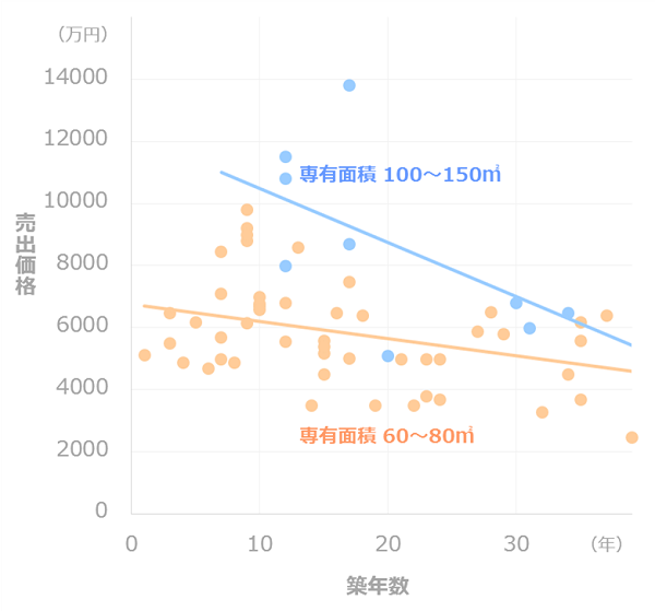 マンション価格推移_専有面積別(二子玉川)