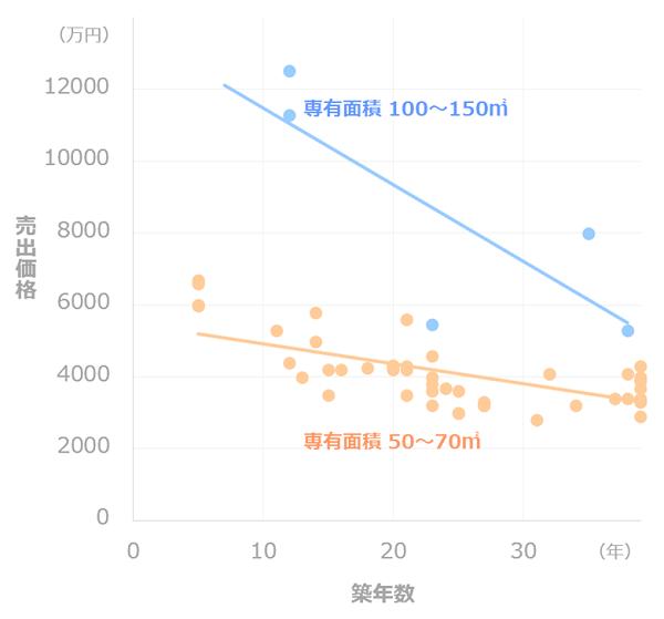 マンション価格推移_専有面積別(大森)
