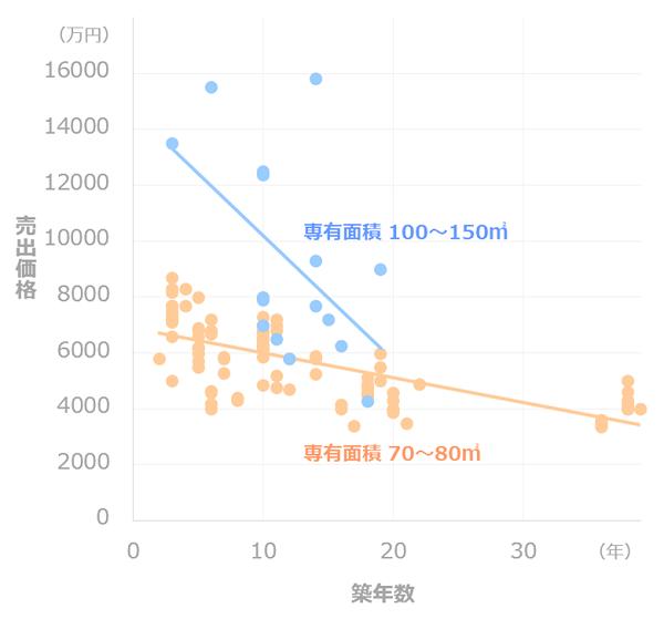 マンション価格推移_専有面積別(豊洲)