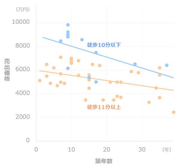 マンション価格推移_徒歩距離別(二子玉川)