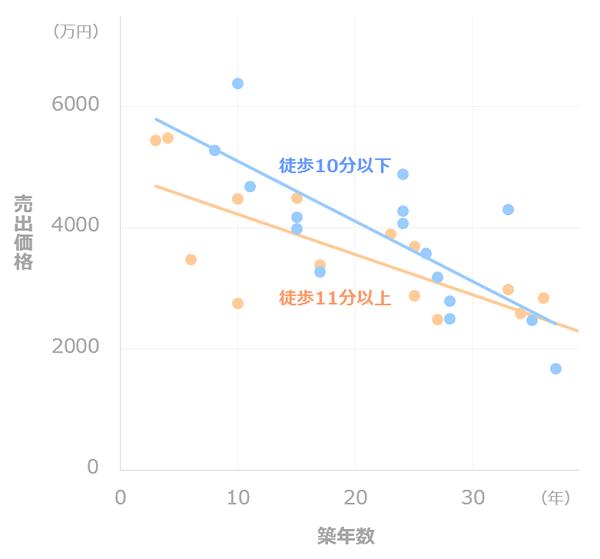 マンション価格推移_徒歩距離別(練馬)