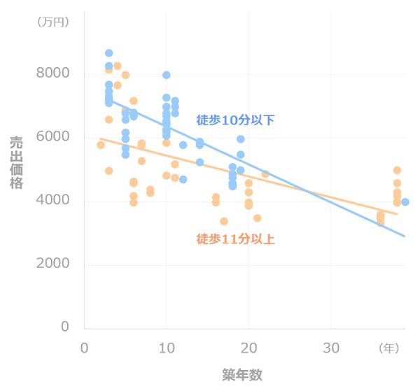マンション価格推移_徒歩距離別(豊洲)