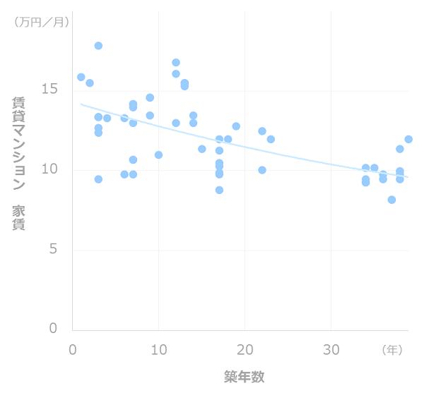 家賃相場の推移(渋谷)
