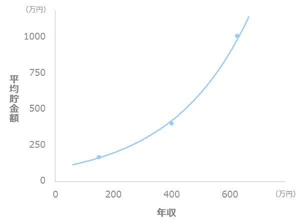 年収と貯金額の比較_一人暮らし_30代