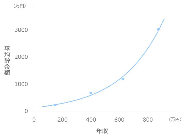 年収と貯金額の比較_一人暮らし_40代