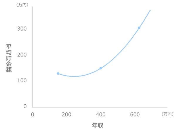 年収と貯金額の比較_二人以上世帯_20代