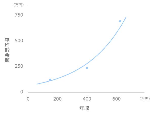 年収と貯金額の比較_二人以上世帯_30代