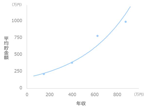 年収と貯金額の比較_二人以上世帯_40代