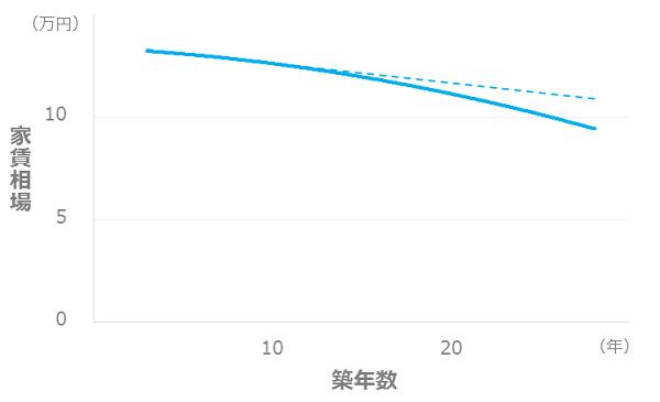 条件による家賃相場の変化_築年数