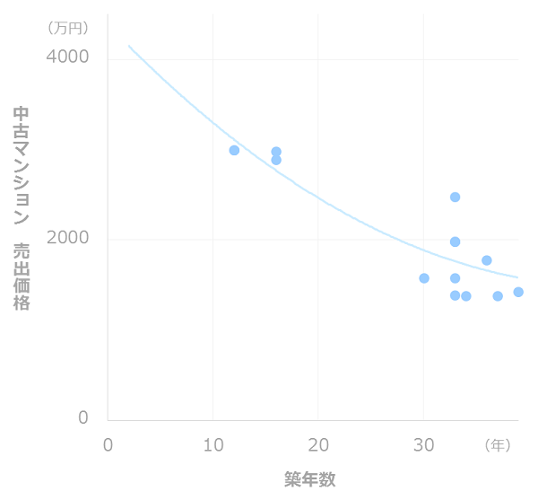 資産価値の推移(池袋)