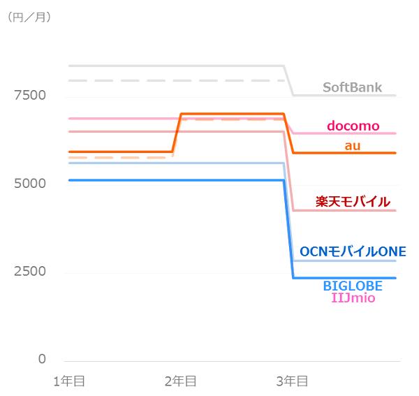 料金比較_ソフトバンクユーザー_iPhone7