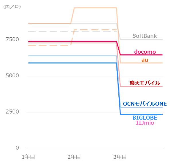 料金比較_ソフトバンクユーザー_iPhone8