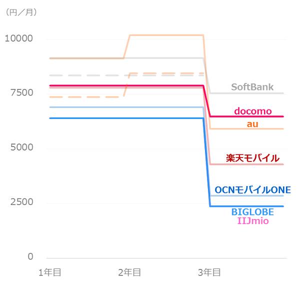 料金比較_ソフトバンクユーザー_iPhone8plus