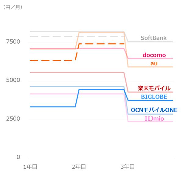 料金比較_ソフトバンクユーザー_iPhoneSE