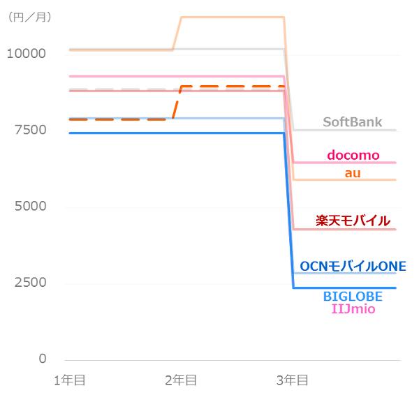 料金比較_ソフトバンクユーザー_iPhoneX
