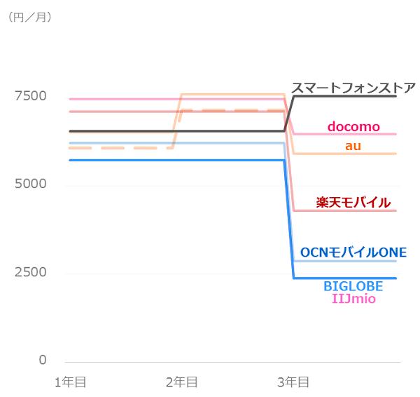 料金比較_ドコモユーザー_iPhone7plus