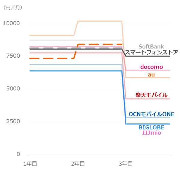 料金比較_ドコモユーザー_iPhone8plus