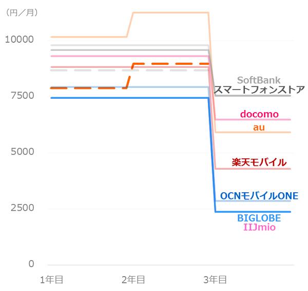 料金比較_ドコモユーザー_iPhoneX