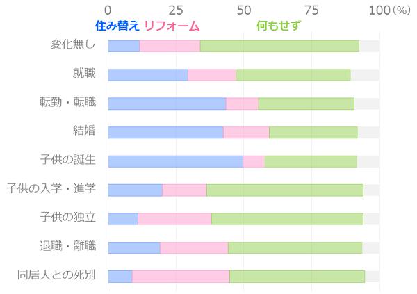 住み替え・リフォーム状況(ライフステージ)