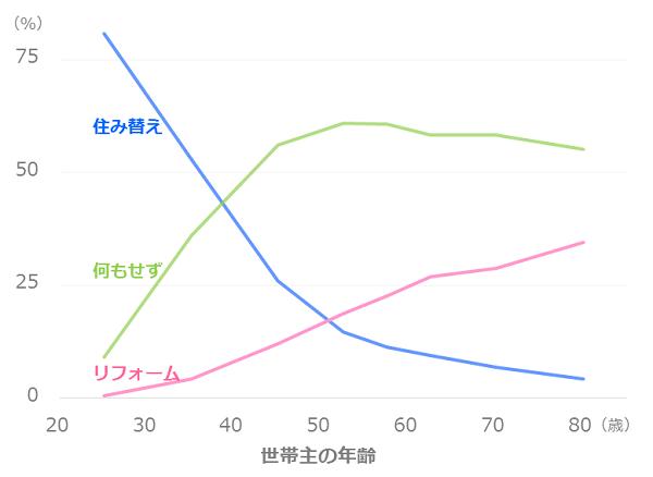 住み替え・リフォーム状況(年齢)