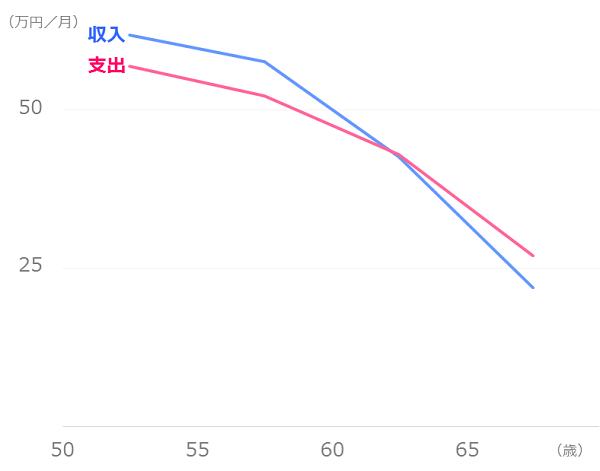 年代による推移(収入・支出)
