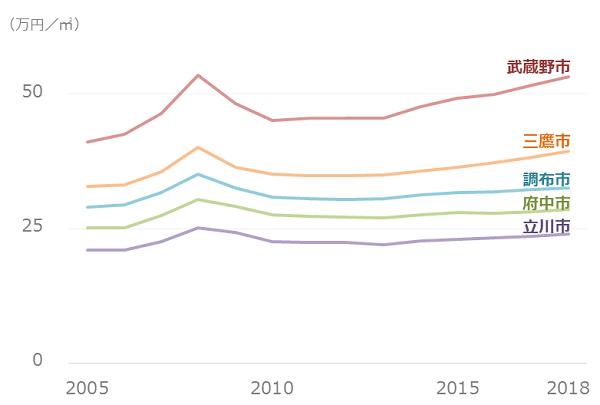 東京_市部_地価平均の推移
