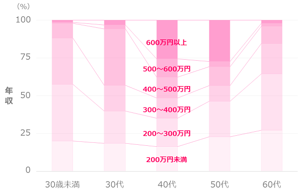 独身女性の平均年収分布_年齢別