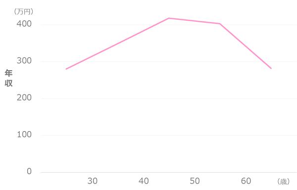 独身女性の平均年収