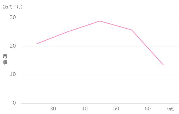 独身女性の平均月収