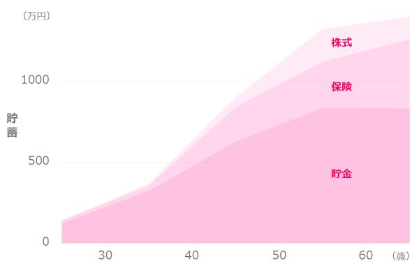 独身女性の平均貯蓄額