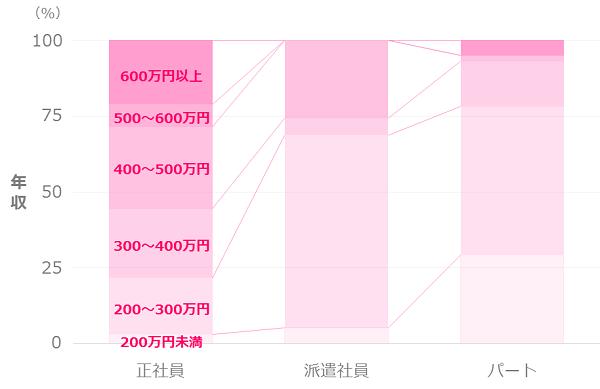 独身女性の年収分布_雇用形態別