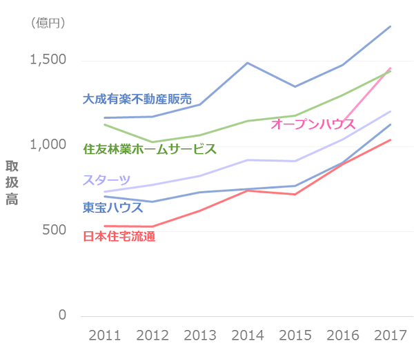 不動産仲介業者_取扱高推移_1000億