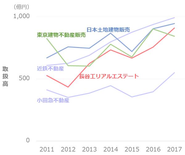 不動産仲介業者_取扱高推移_500億