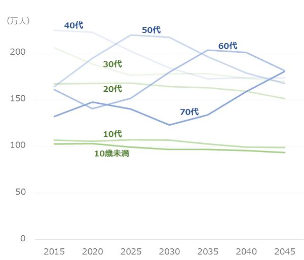 東京の人口予測_年齢別_推移グラフ
