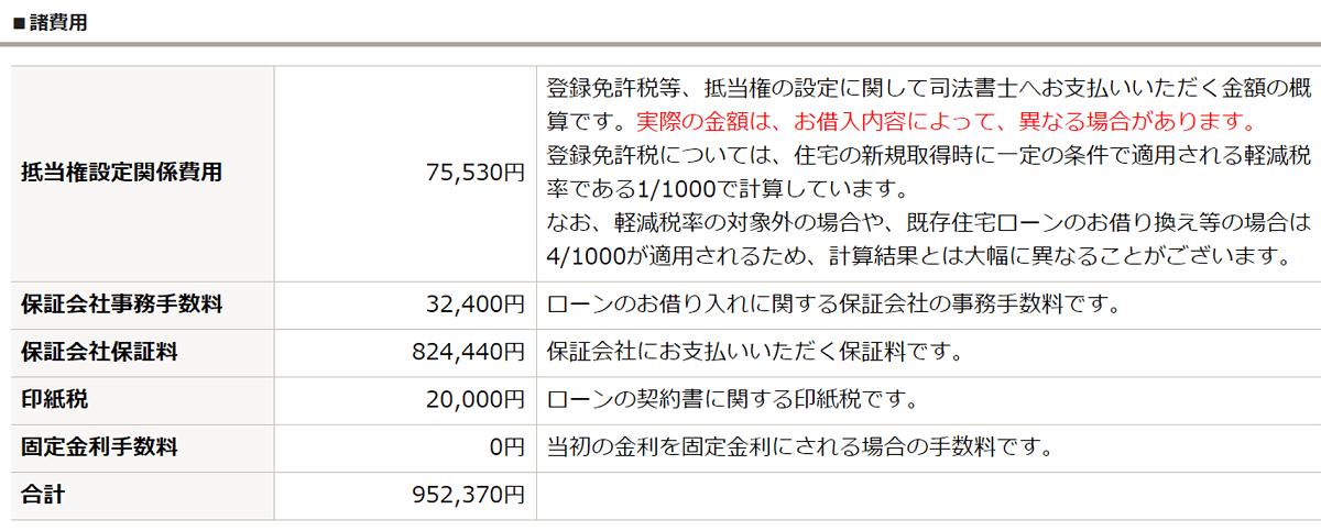 住宅ローン諸費用シミュレーション_みずほ銀行