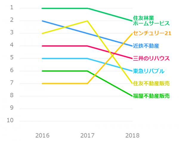 不動産仲介業者ランキング推移_マンション売却_近畿地方
